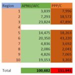 9 Regions Declared, PPP/C Leads Race